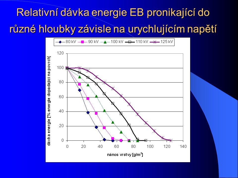 Relativní dávka energie EB pronikající do různé hloubky závisle na urychlujícím napětí
