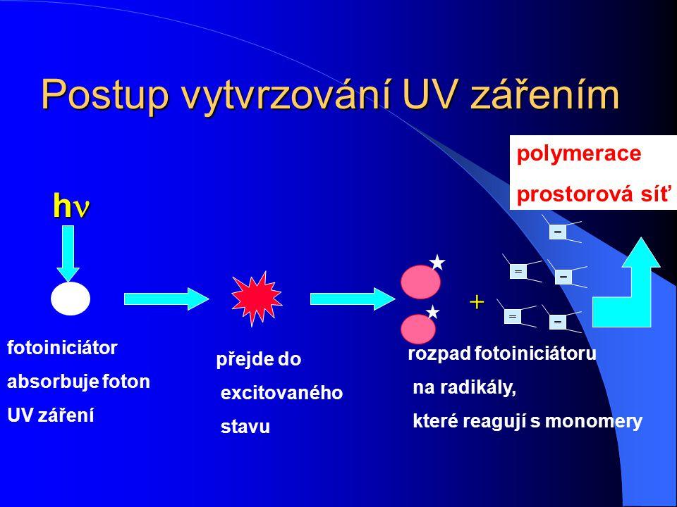 Postup vytvrzování UV zářením