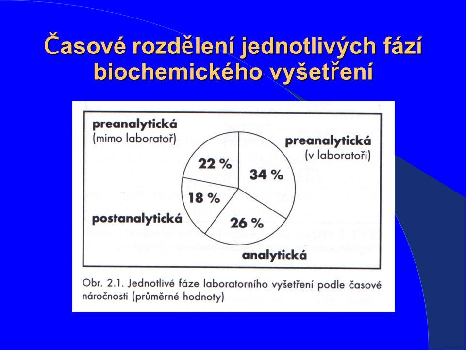 Časové rozdělení jednotlivých fází biochemického vyšetření