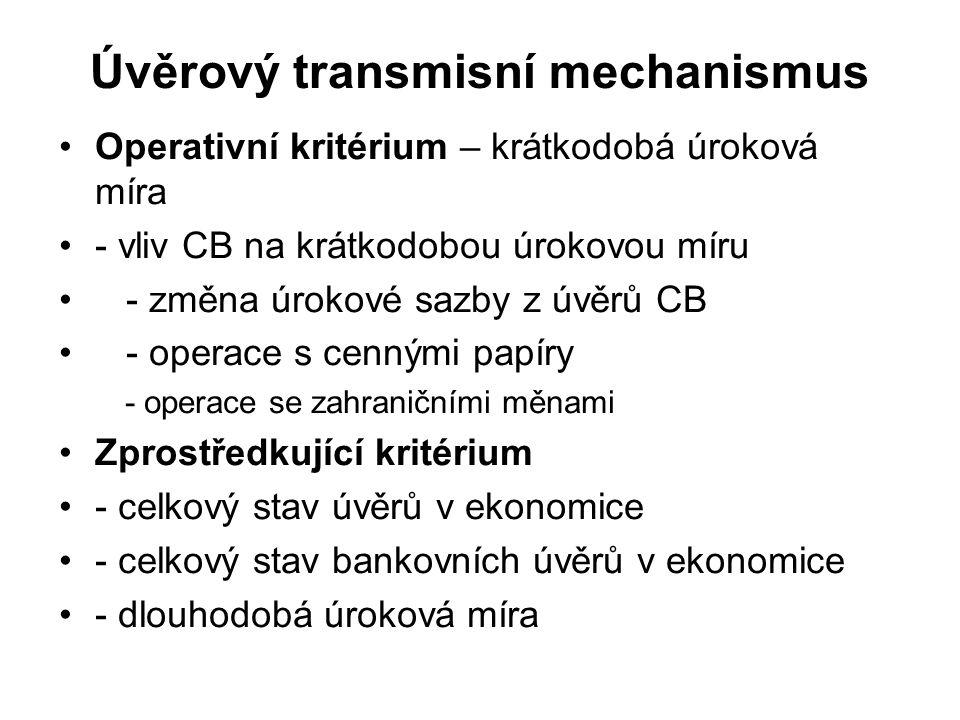 Úvěrový transmisní mechanismus