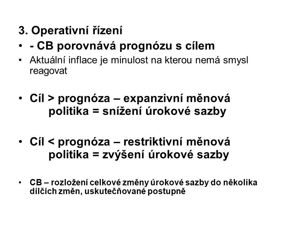 - CB porovnává prognózu s cílem