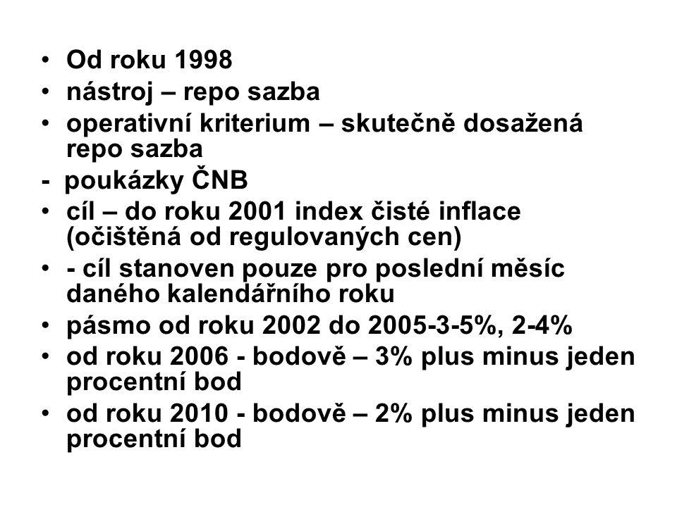 Od roku 1998 nástroj – repo sazba. operativní kriterium – skutečně dosažená repo sazba. - poukázky ČNB.