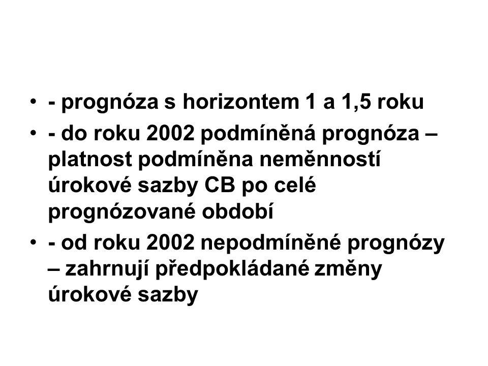- prognóza s horizontem 1 a 1,5 roku