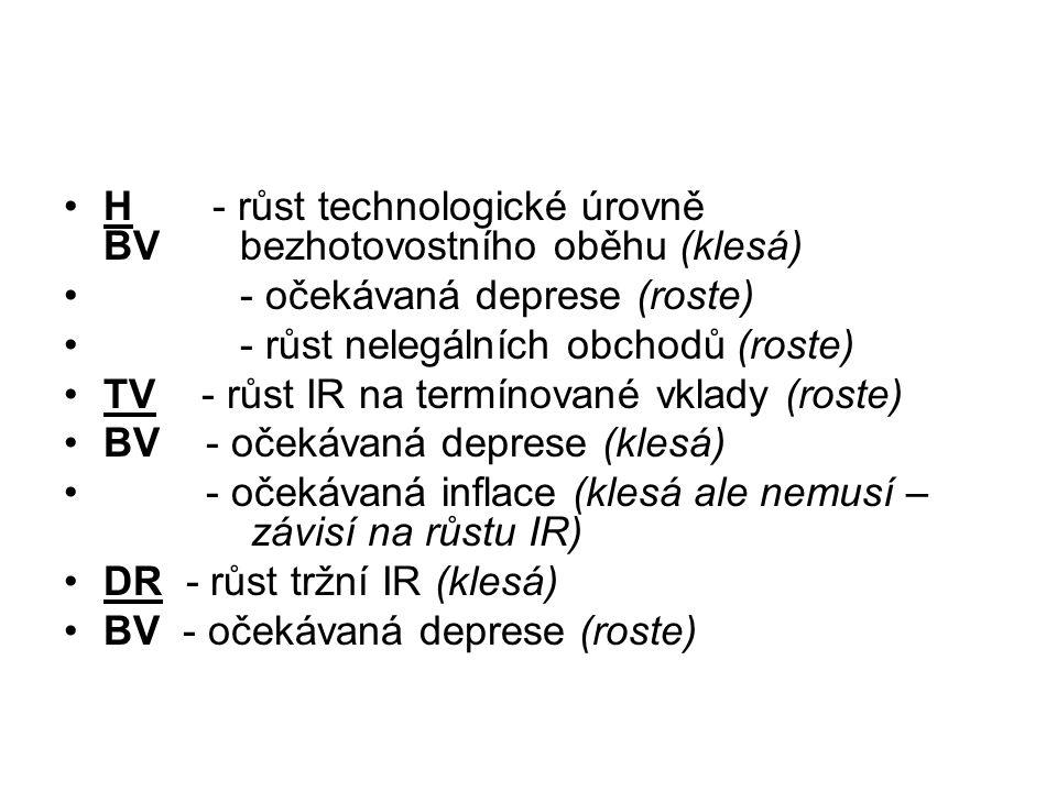 H - růst technologické úrovně BV bezhotovostního oběhu (klesá)