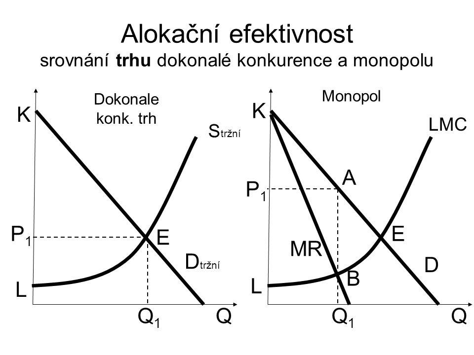 Alokační efektivnost srovnání trhu dokonalé konkurence a monopolu