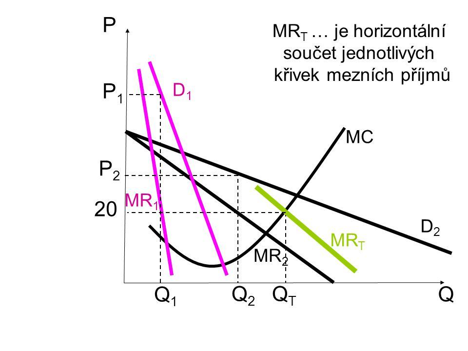 P P1 P2 20 Q1 Q2 QT Q MRT … je horizontální součet jednotlivých