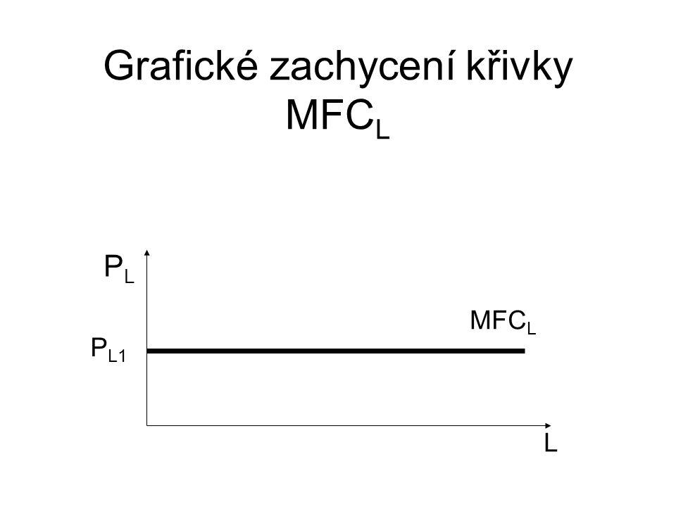 Grafické zachycení křivky MFCL