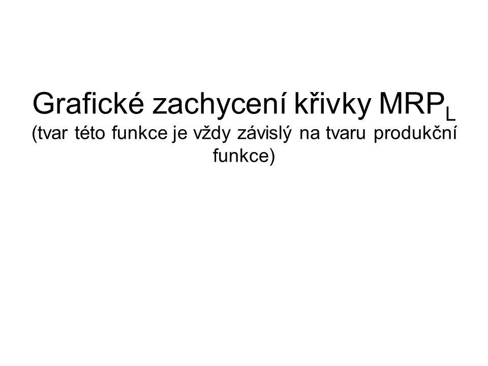 Grafické zachycení křivky MRPL (tvar této funkce je vždy závislý na tvaru produkční funkce)