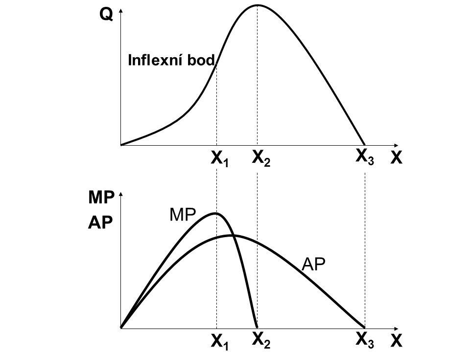 Q Inflexní bod X1 X2 X3 X MP MP AP AP X1 X2 X3 X