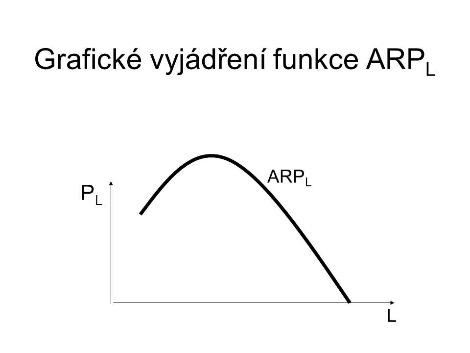 Grafické vyjádření funkce ARPL