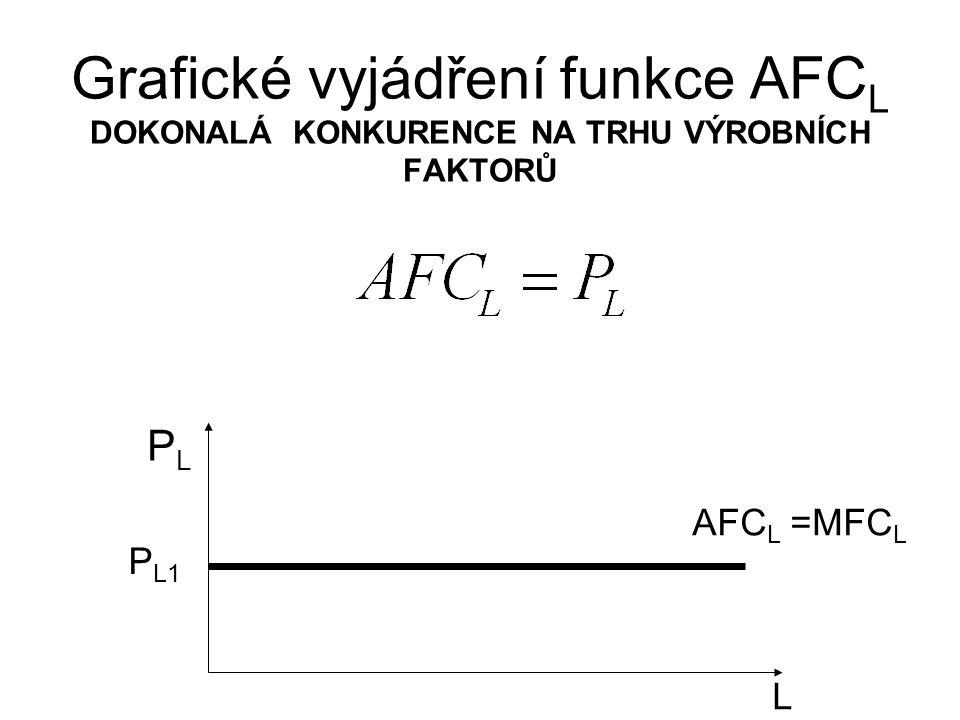 Grafické vyjádření funkce AFCL DOKONALÁ KONKURENCE NA TRHU VÝROBNÍCH FAKTORŮ