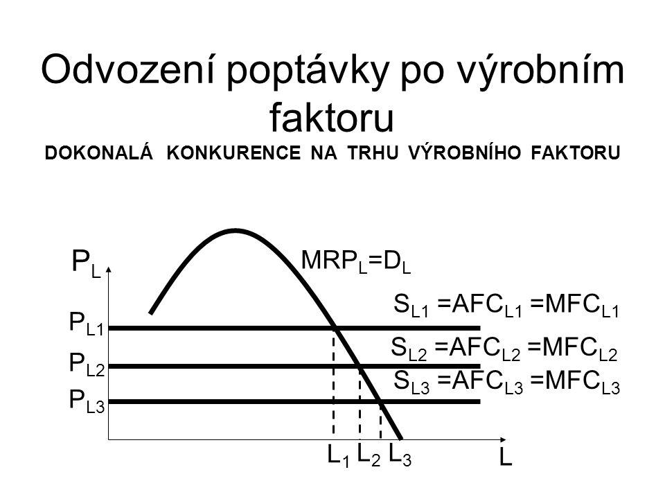 Odvození poptávky po výrobním faktoru DOKONALÁ KONKURENCE NA TRHU VÝROBNÍHO FAKTORU