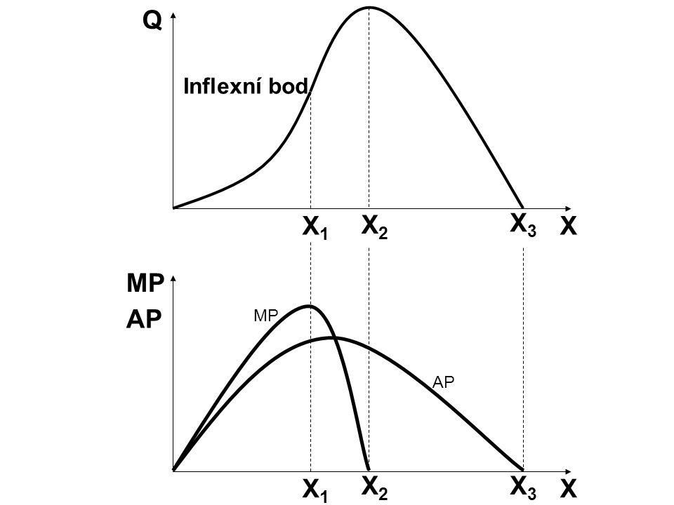 Q Inflexní bod X1 X2 X3 X MP AP MP AP X1 X2 X3 X