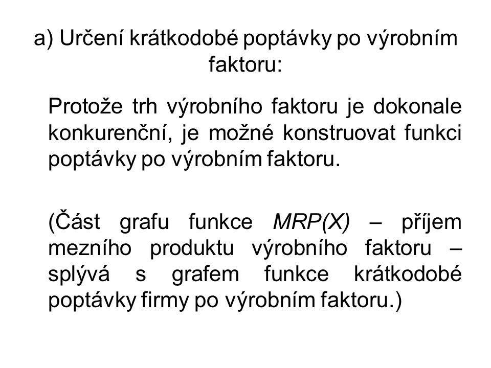 a) Určení krátkodobé poptávky po výrobním faktoru: