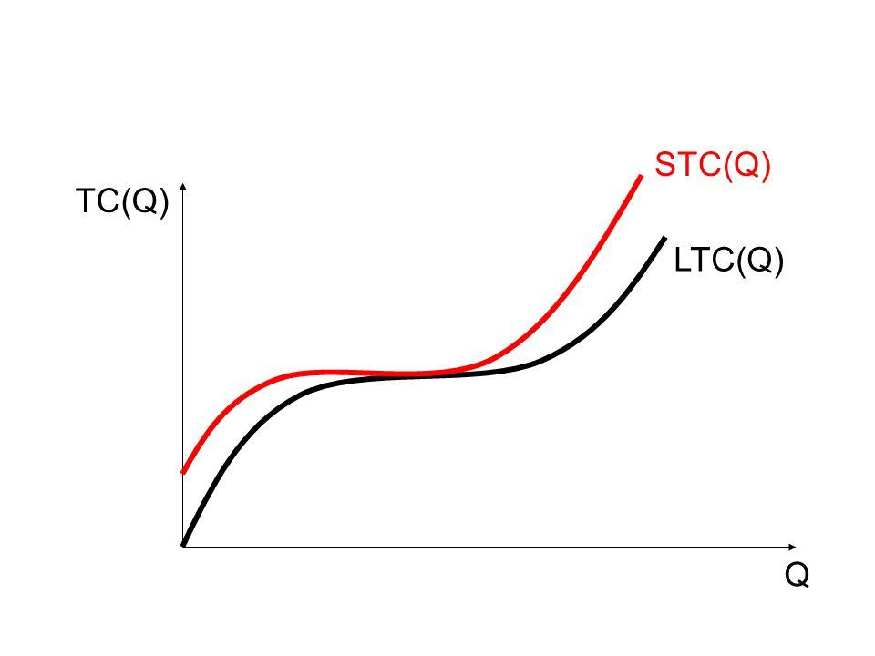 STC(Q) TC(Q) LTC(Q) Q