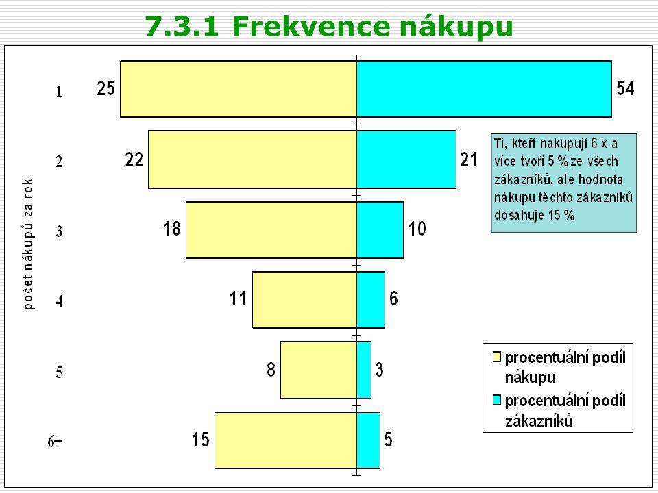 7.3.1 Frekvence nákupu