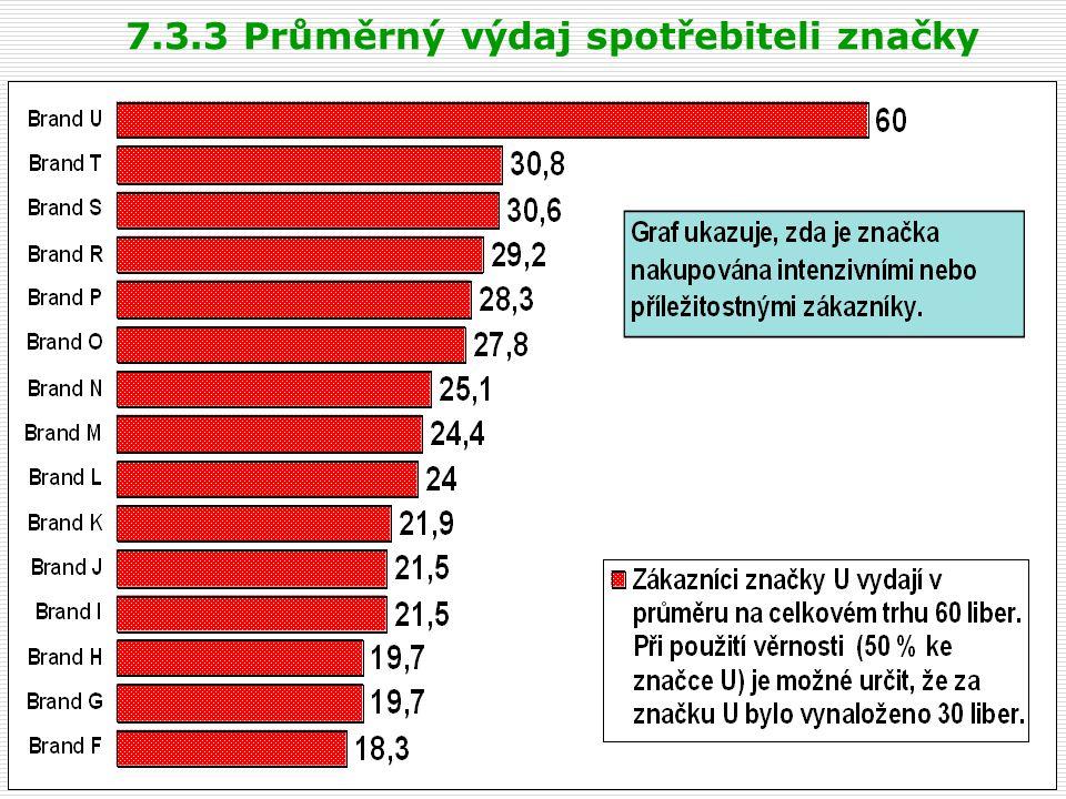 7.3.3 Průměrný výdaj spotřebiteli značky
