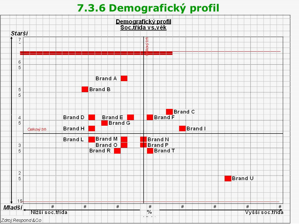 7.3.6 Demografický profil