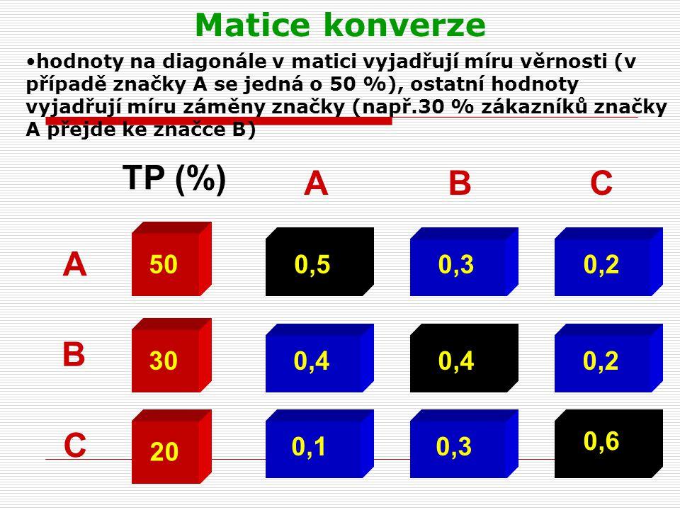 TP (%) A B C A B C Matice konverze 50 0,5 0,3 0,2 30 0,4 0,4 0,2 0,6