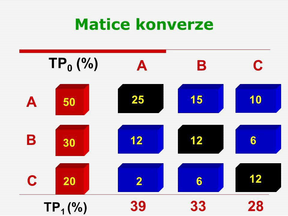 Matice konverze TP0 (%) A B C A B C 39 33 28 TP1 (%) 25 15 10 50 12 12