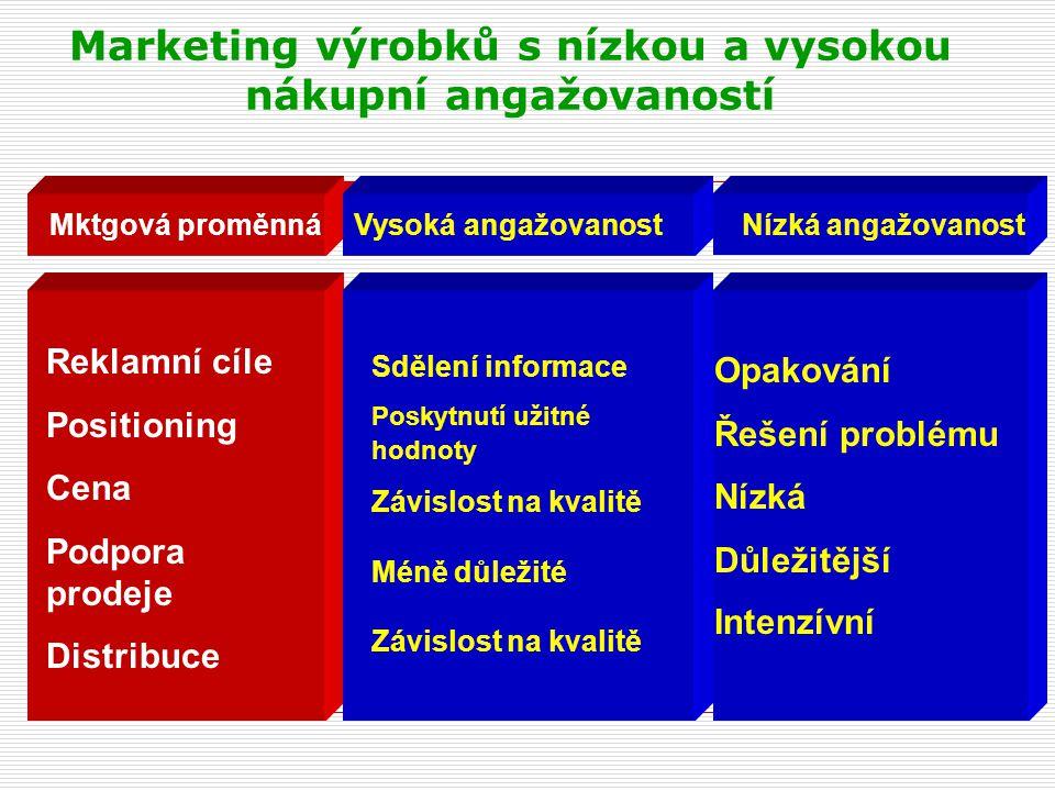 Marketing výrobků s nízkou a vysokou nákupní angažovaností