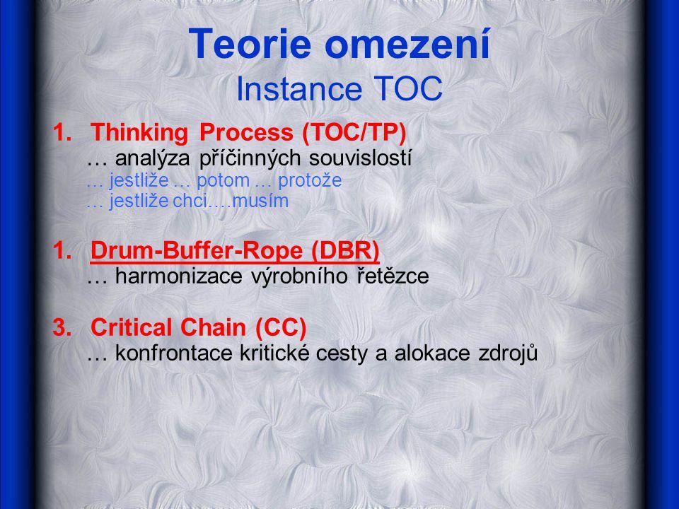 Teorie omezení Instance TOC