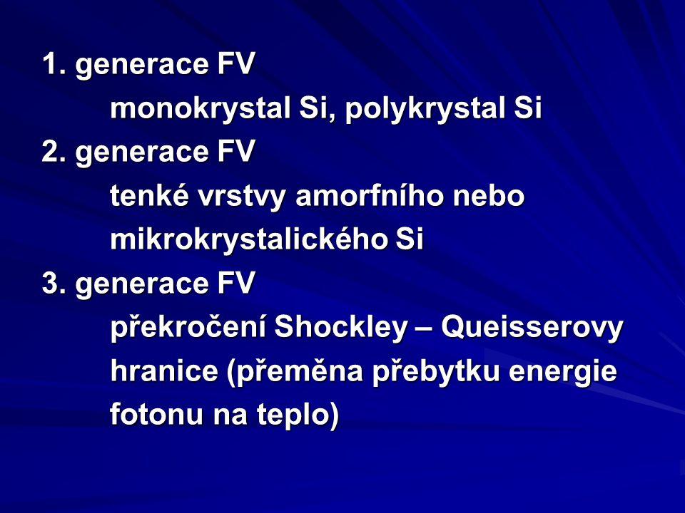 1. generace FV monokrystal Si, polykrystal Si. 2. generace FV. tenké vrstvy amorfního nebo. mikrokrystalického Si.