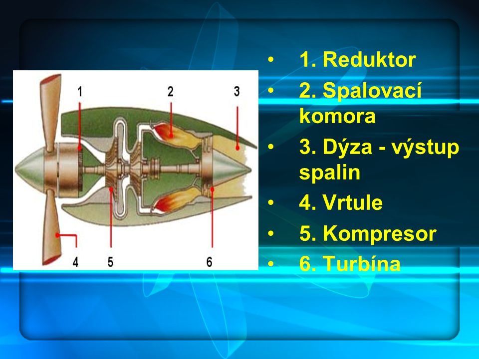 1. Reduktor 2. Spalovací komora 3. Dýza - výstup spalin 4. Vrtule 5. Kompresor 6. Turbína