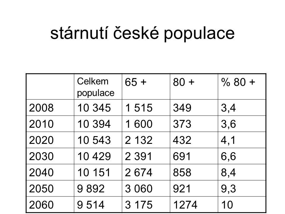stárnutí české populace
