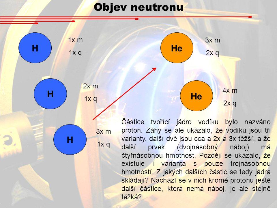 Objev neutronu H He H He H 1x m 3x m 1x q 2x q 2x m 1x q 4x m 2x q