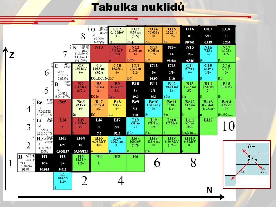 Tabulka nuklidů Z N