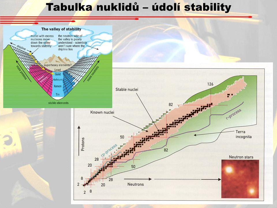 Tabulka nuklidů – údolí stability