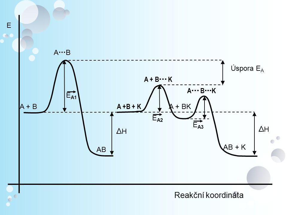 Reakční koordináta E AB Úspora EA A + B K A BK EA1 A + B