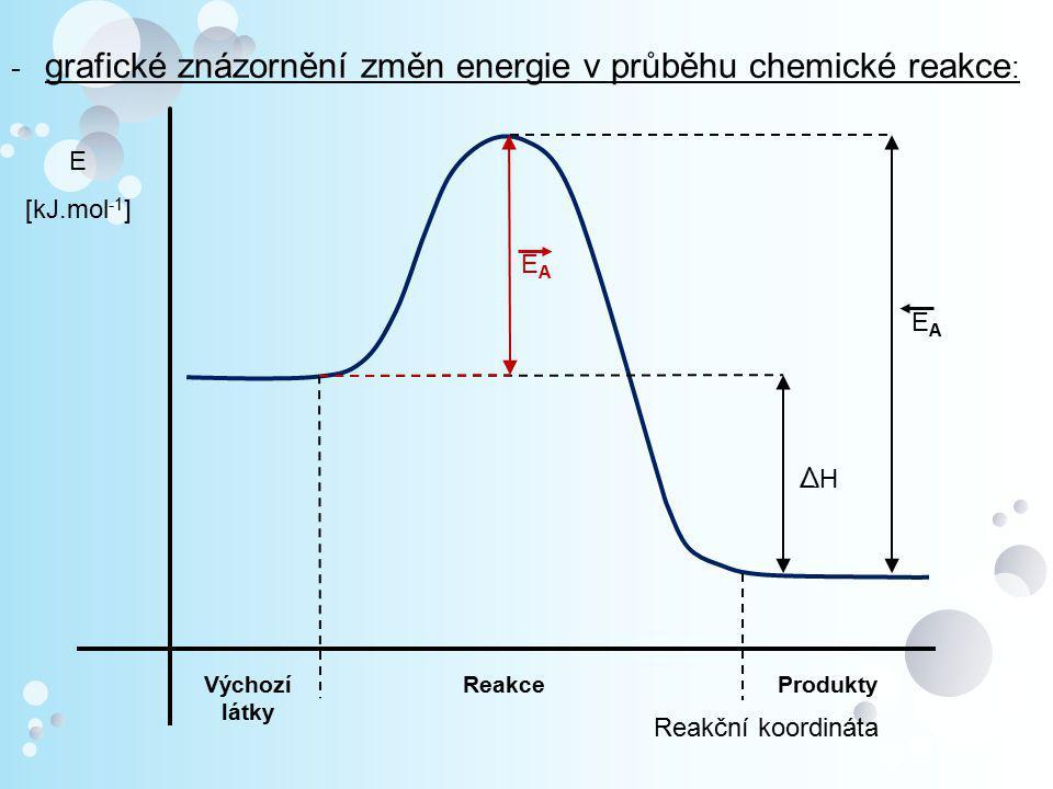 - grafické znázornění změn energie v průběhu chemické reakce: