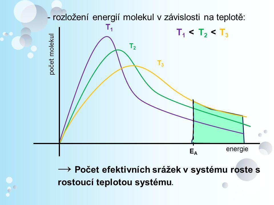 - rozložení energií molekul v závislosti na teplotě: