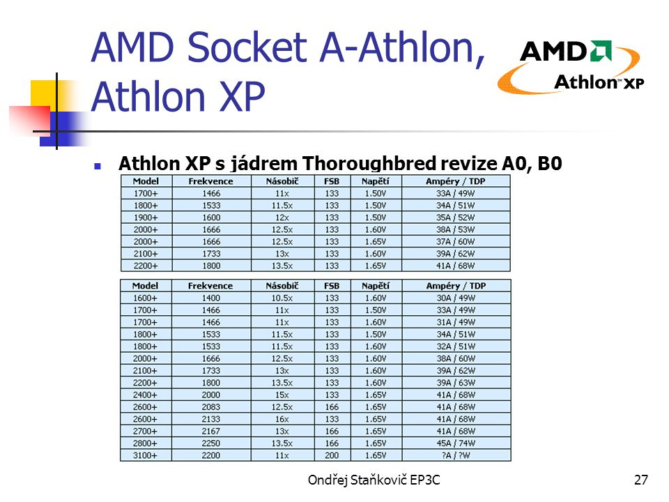 AMD Socket A-Athlon, Athlon XP