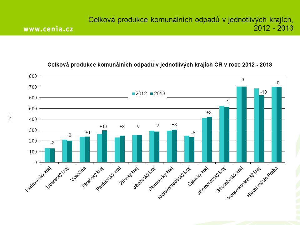 Celková produkce komunálních odpadů v jednotlivých krajích, 2012 - 2013
