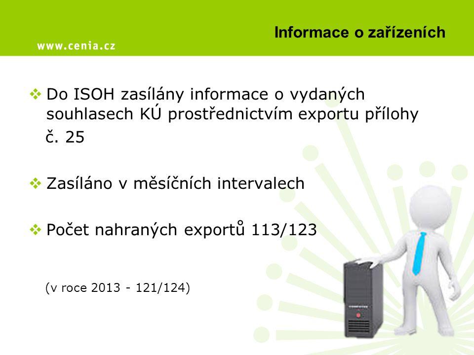 Informace o zařízeních