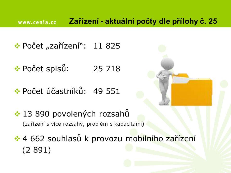 Zařízení - aktuální počty dle přílohy č. 25