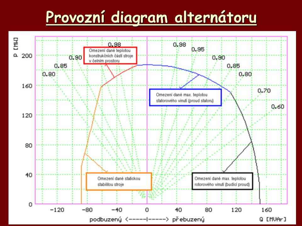 Provozní diagram alternátoru