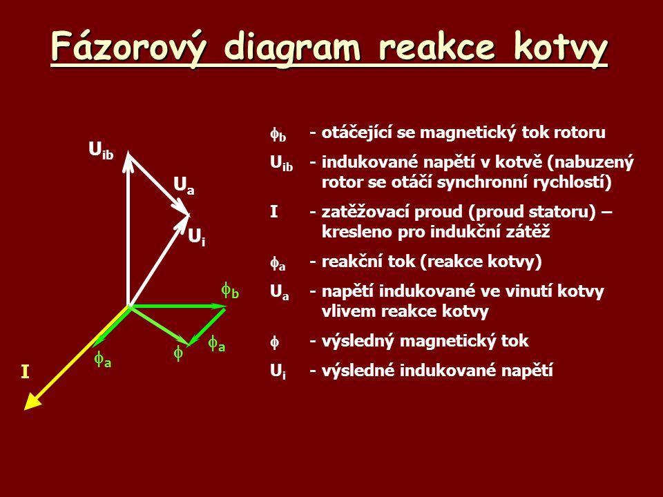 Fázorový diagram reakce kotvy