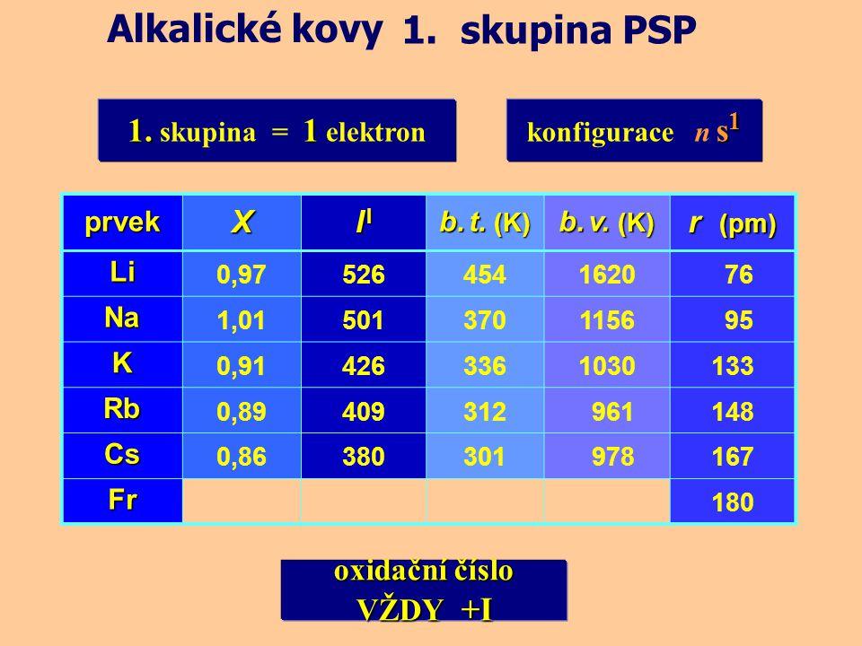 Alkalické kovy 1. skupina PSP 1. skupina = 1 elektron X I I r (pm)