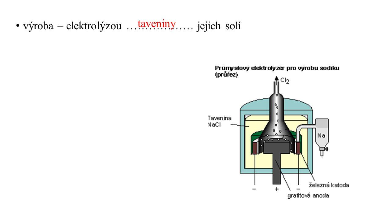 taveniny výroba – elektrolýzou ……………… jejich solí