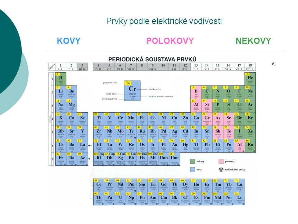 Prvky podle elektrické vodivosti KOVY POLOKOVY NEKOVY