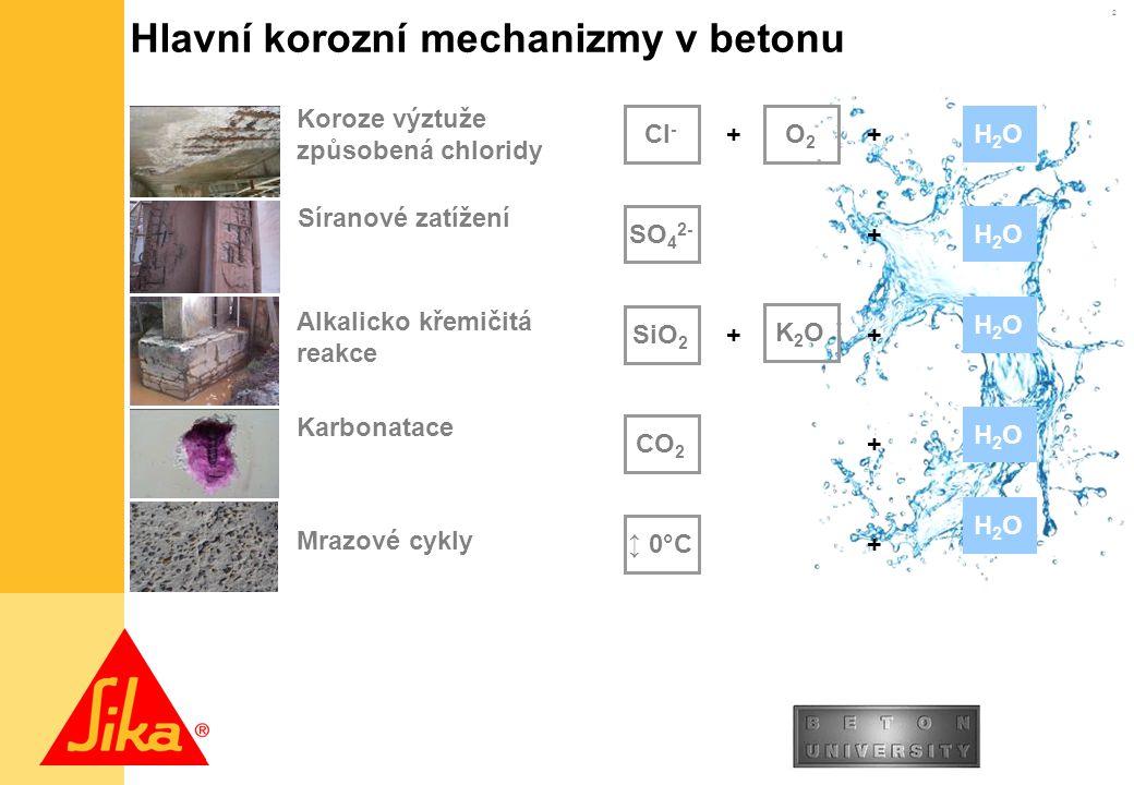 Hlavní korozní mechanizmy v betonu