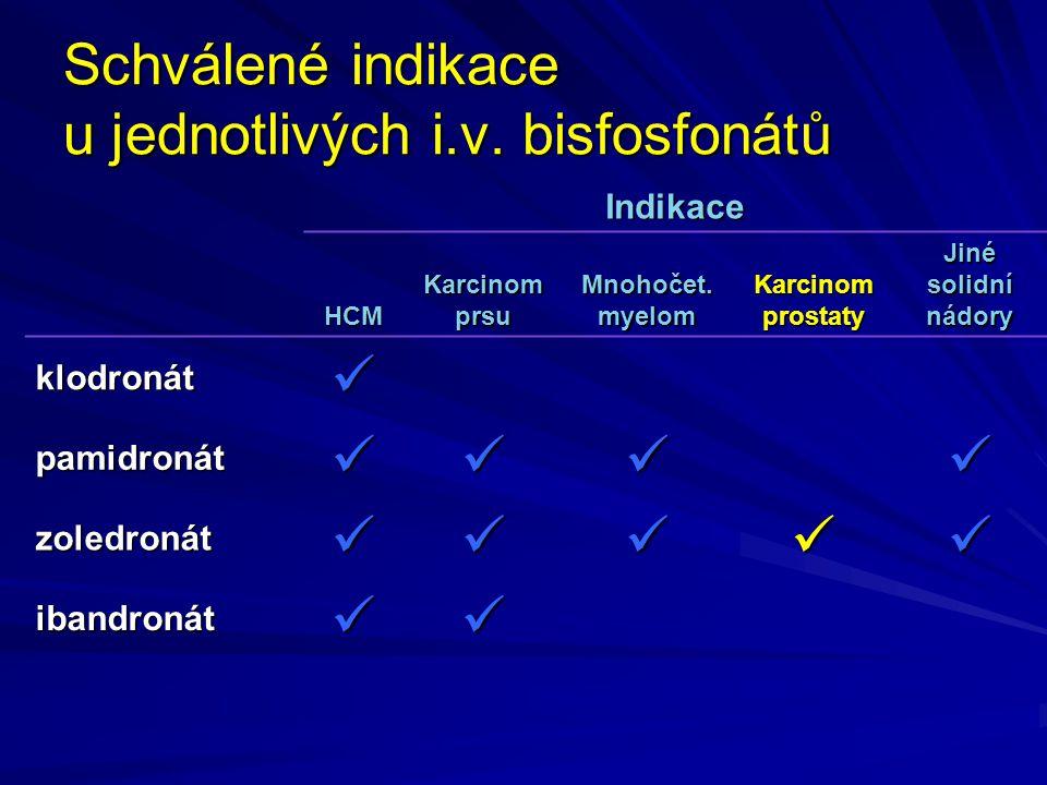 Schválené indikace u jednotlivých i.v. bisfosfonátů