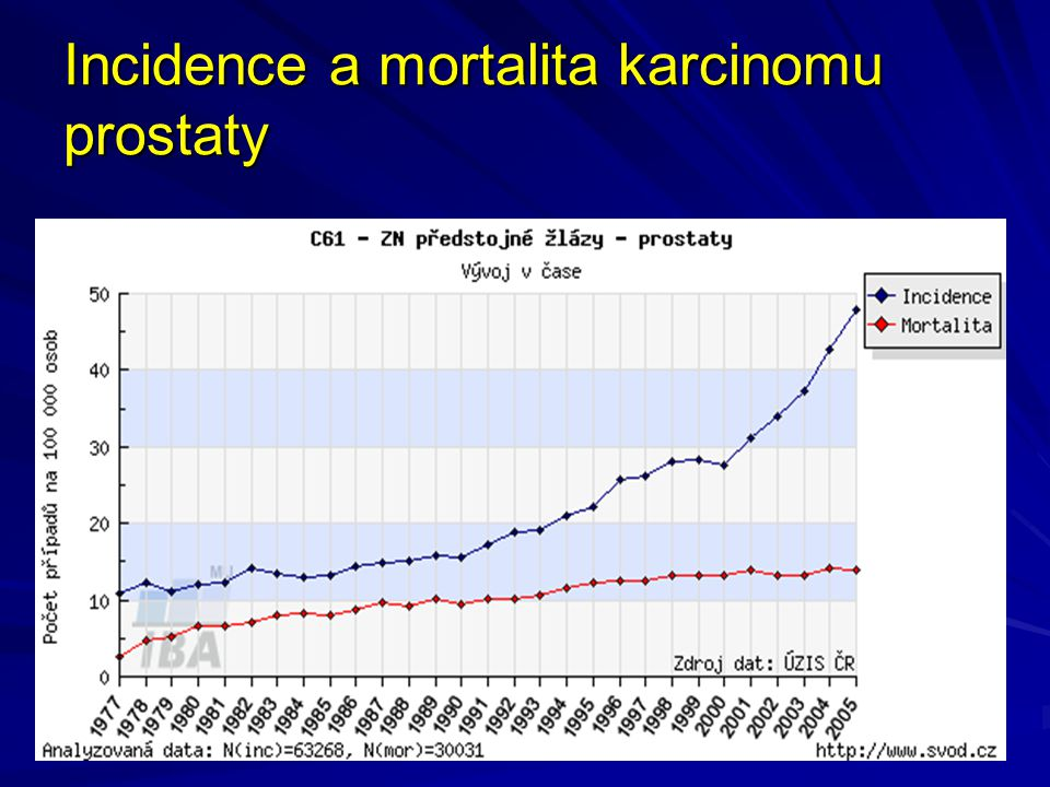 Incidence a mortalita karcinomu prostaty