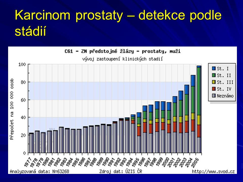 Karcinom prostaty – detekce podle stádií