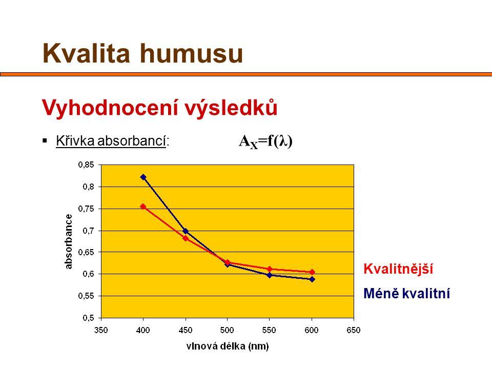 Kvalita humusu Vyhodnocení výsledků Křivka absorbancí: AX=f(λ)