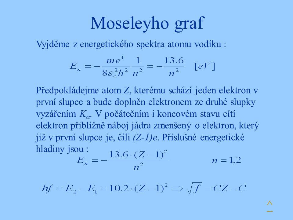 Moseleyho graf ^ Vyjděme z energetického spektra atomu vodíku :